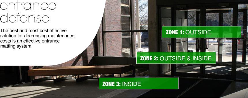 Entrance Zones 1 Outside 2 Outside Inside 3 Inside